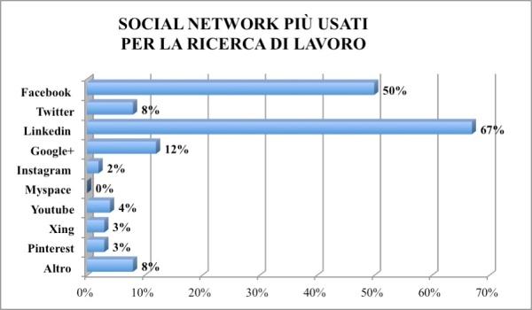 6_Social Network più usati per la ricerca di lavoro